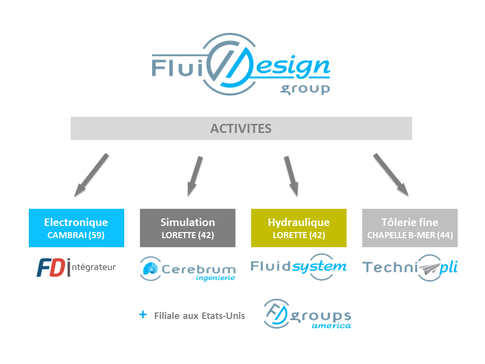 Fluidesign Group